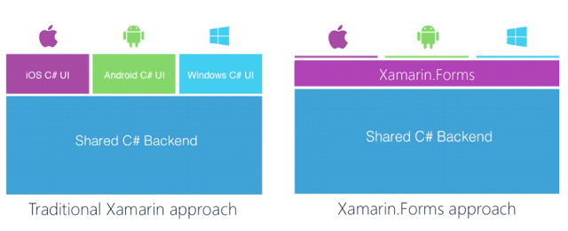 Ambrero blog traditional Xamarin approach