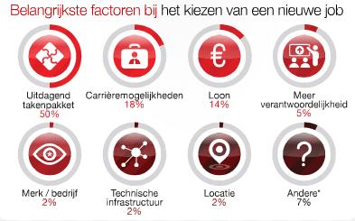 Gewoon de leukste IT-werkgever in Noord-Holland