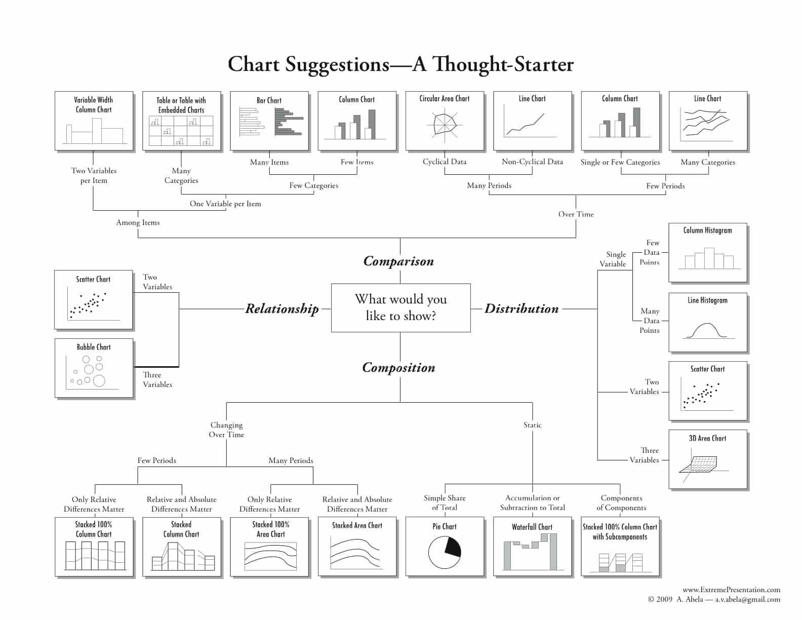 Model van Dr. Andrew Abela - Grafiek voorbeelden